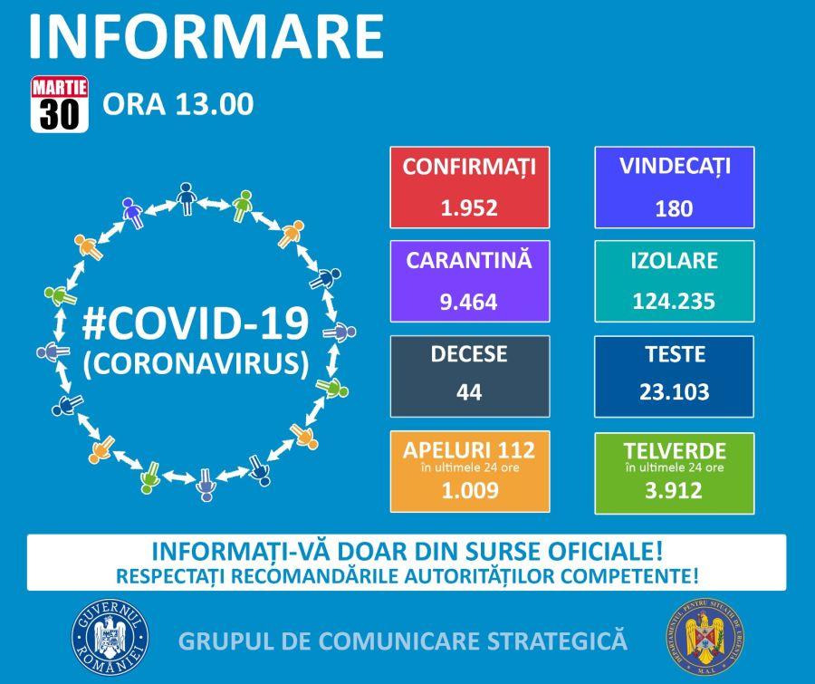 coronavirus 30 martie